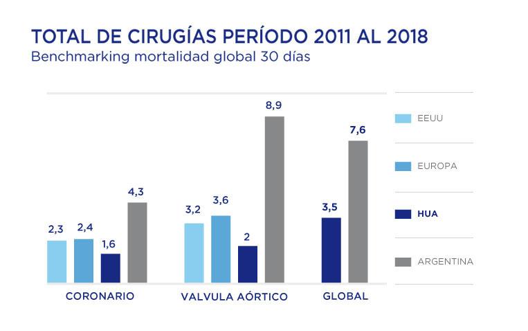 Hospital Universitario Austral | Servicio de Cirugía Cardiovascular | Total de Cirugías período 2011 - 2018