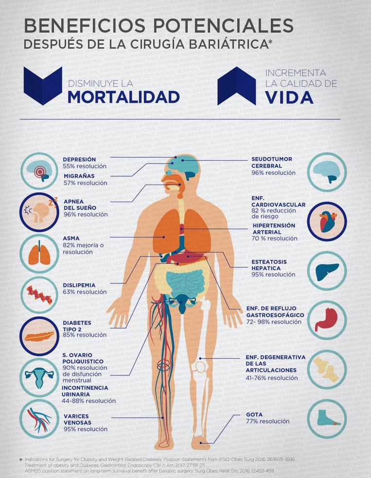 Beneficios potenciales después de la Cirugía Bariátrica