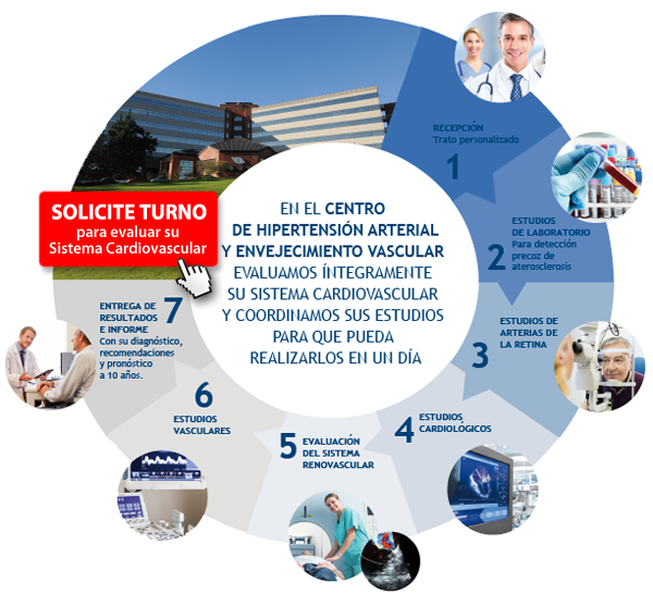 Solicite Turno | Hospital Austral | Centro de Hipertensión Arterial | Causas de la Hipertensión Arterial